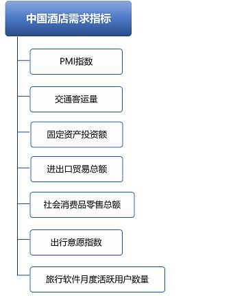 2021年1-6月份中国酒店需求指标分析_迈点网