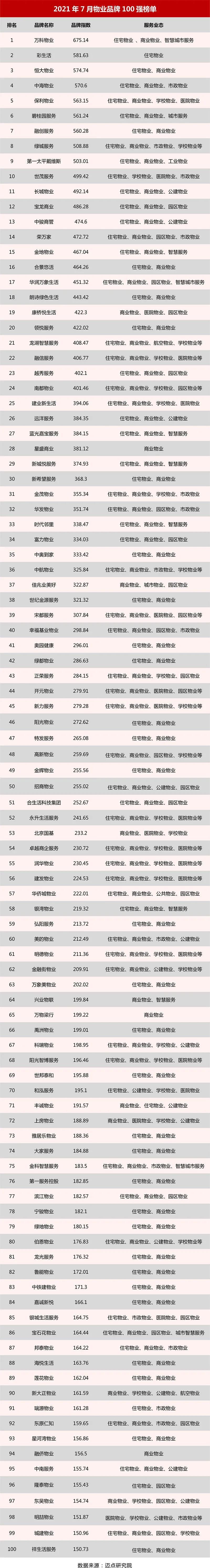 迈点周报:上海与万科签署战略合作框架协议;杭州推官方二手房交易平台;寓小二推出自动到账功能……