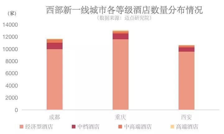 超10000家酒店的成都重庆西安市场,还有机会吗?|瞭望006期