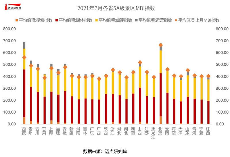 2021年7月5A级景区雷速100强榜单