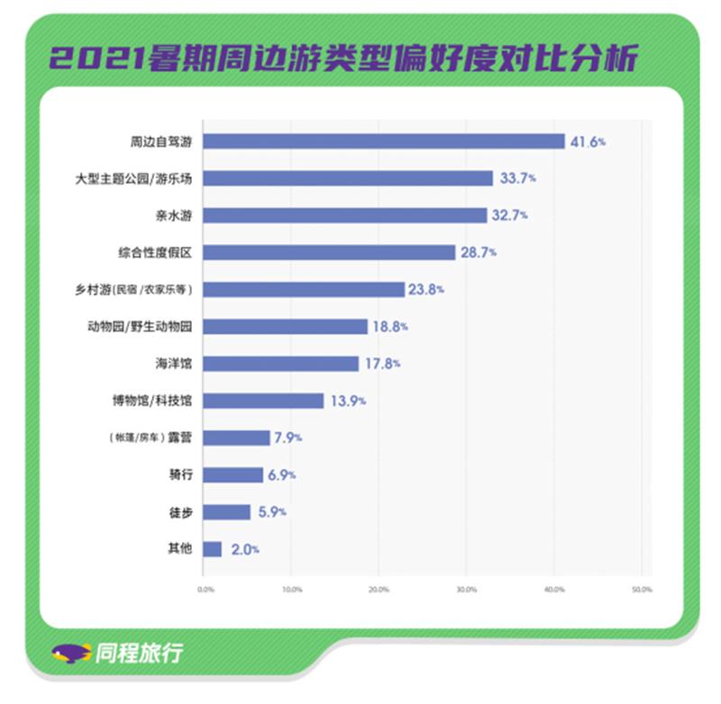 同程:《2021中国居民周边游趋势报告》