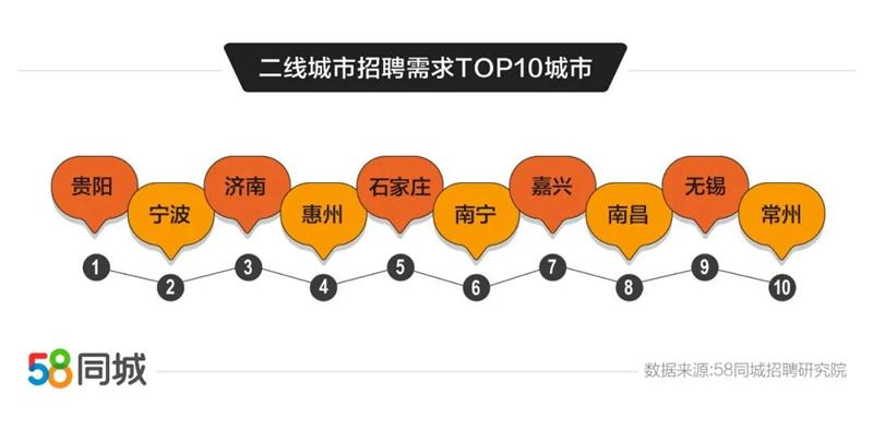 58同城发布二线城市就业趋势报告