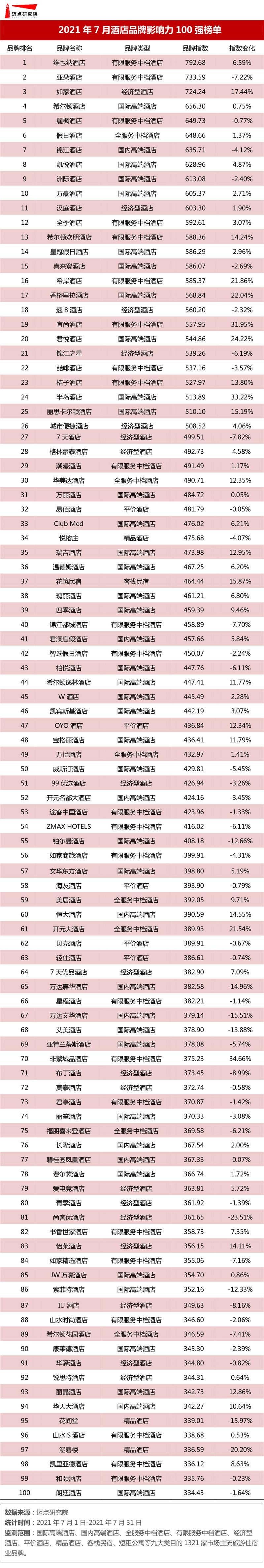 7月MBI 榜单.jpg