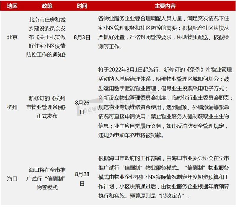2021年8月物业雷速100强榜单