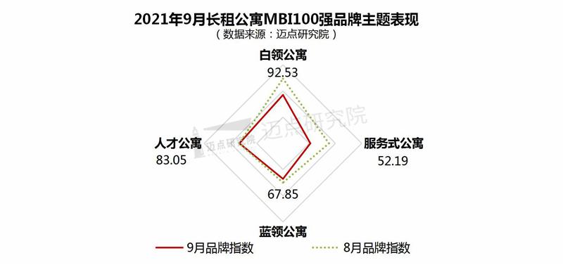 2021年9月长租公寓雷速影响力100强榜单