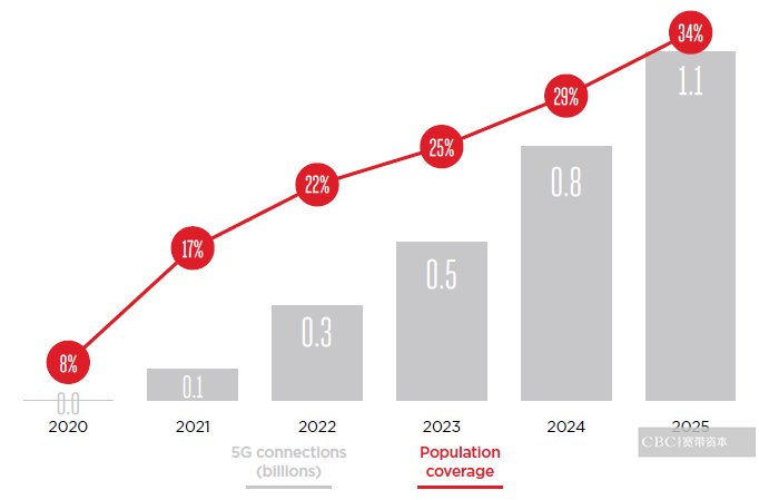 通往5G之路 ,有AI的5G