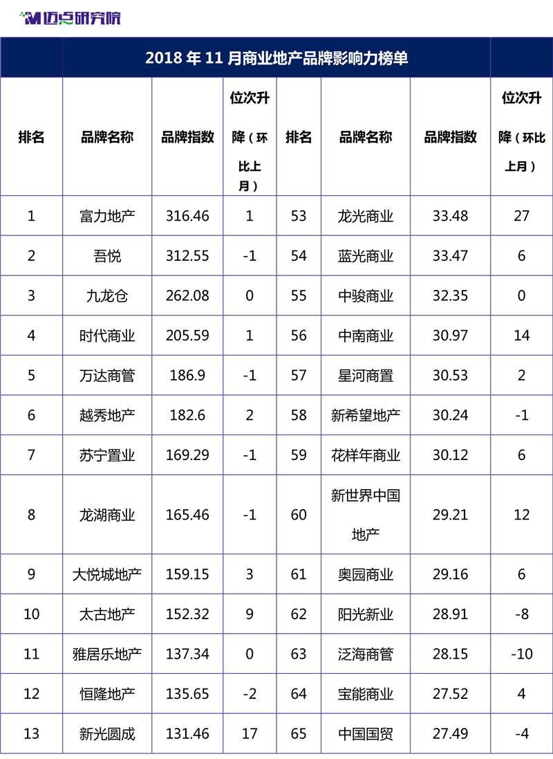 2018年11月商业地产品牌影响力榜单-1_副本.jpg