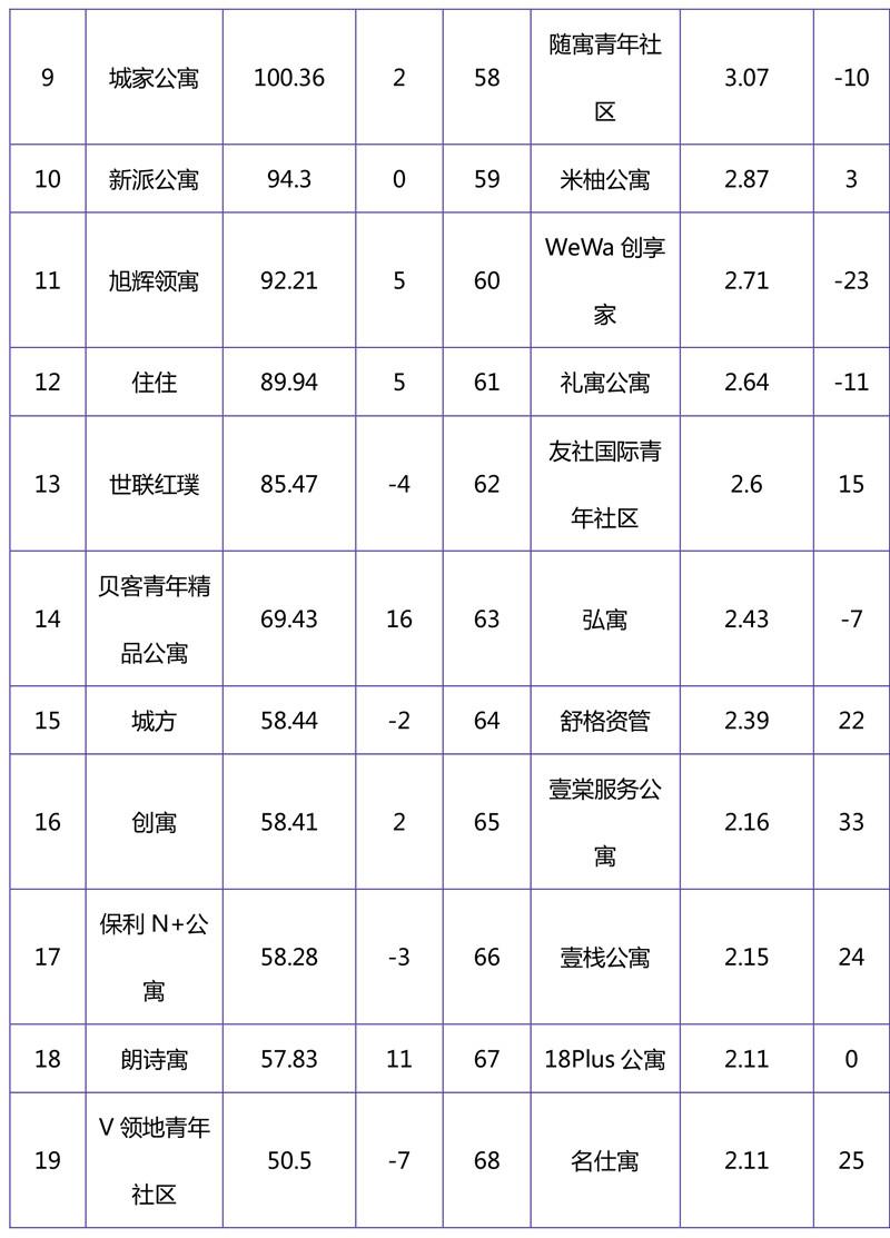 2018年11月集中式长租公寓品牌影响力榜单-2.jpg