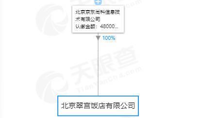 京东27亿收购北京翠宫饭店100