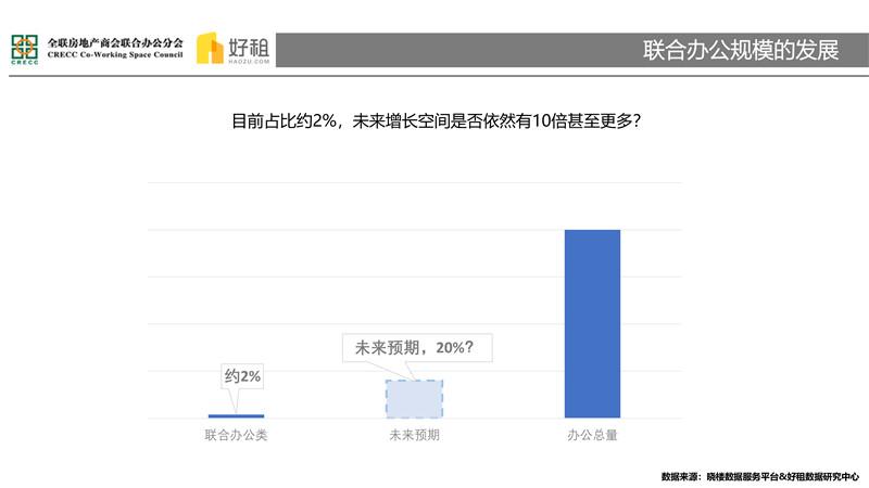 集中与多元——2018联合办公市场研究报告-20.jpg