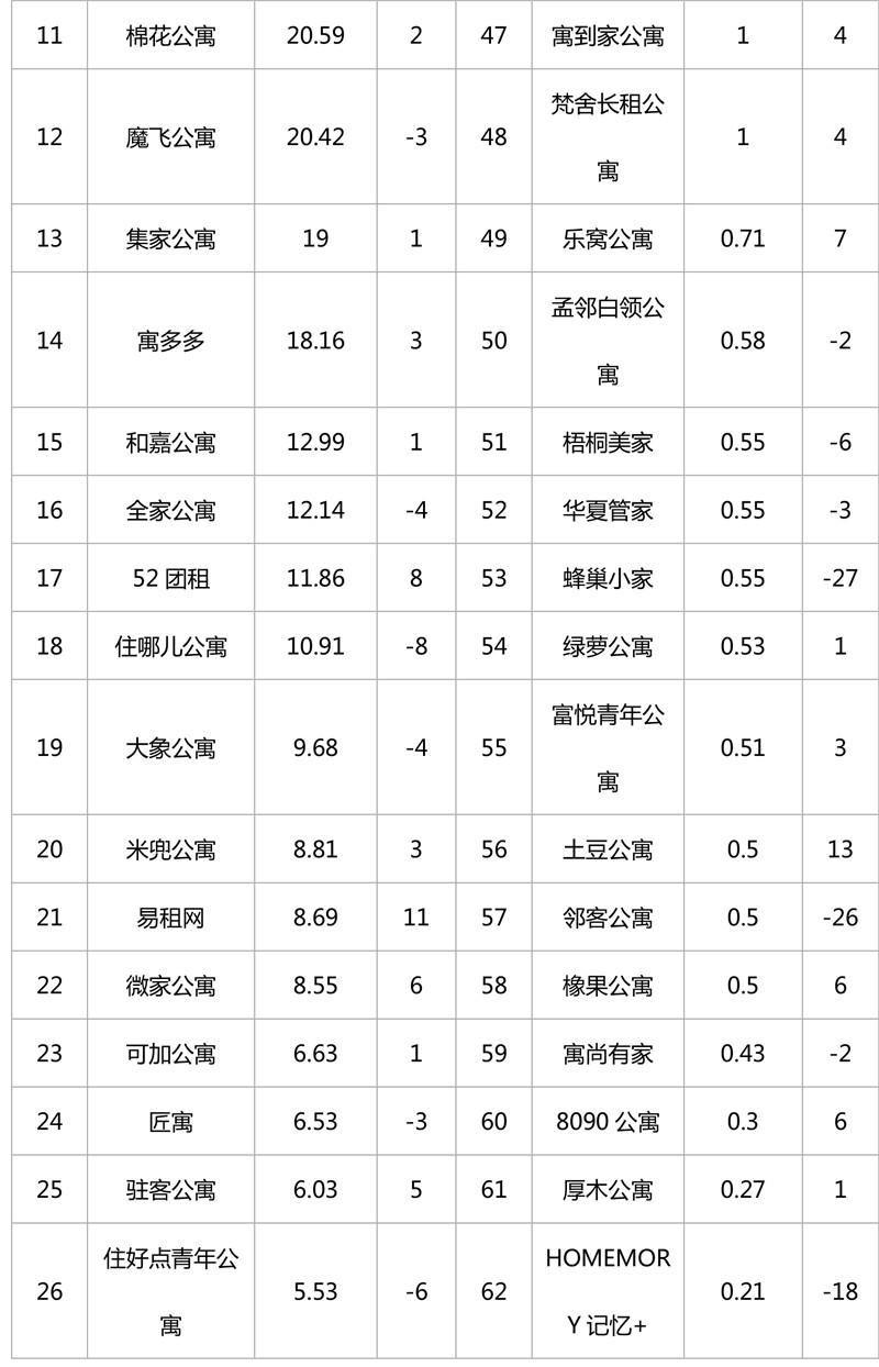 2018年12月集中式长租公寓品牌影响力榜单-6.jpg
