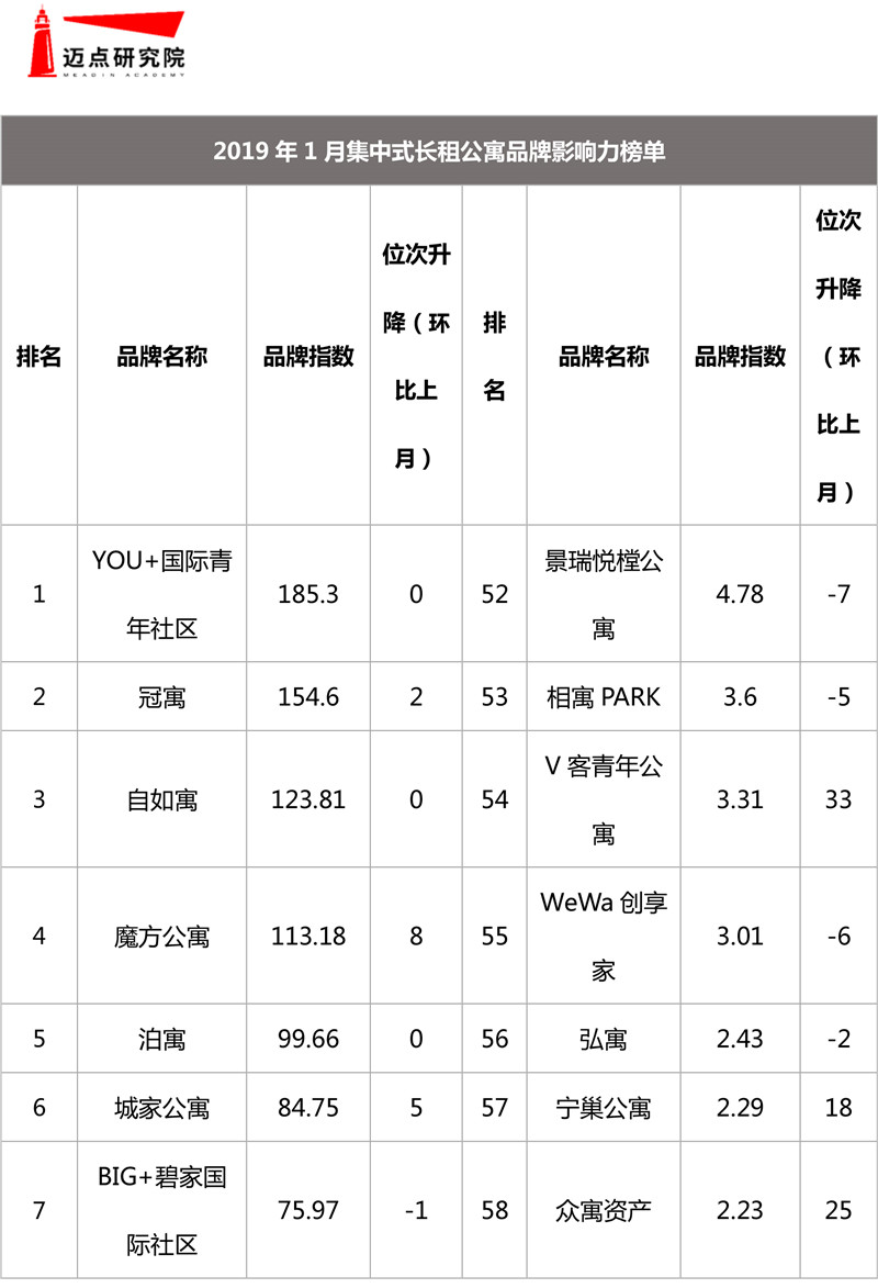 2019年1月集中式长租公寓品牌影响力榜单-1.jpg