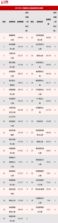 2019年6月分散式长租公寓品牌影响力榜单-3.jpg
