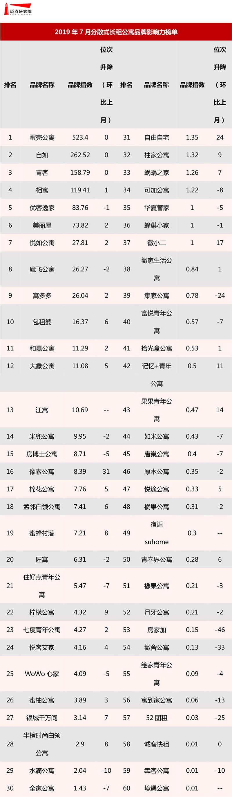2019年7月分散式长租公寓品牌影响力榜单-5.jpg