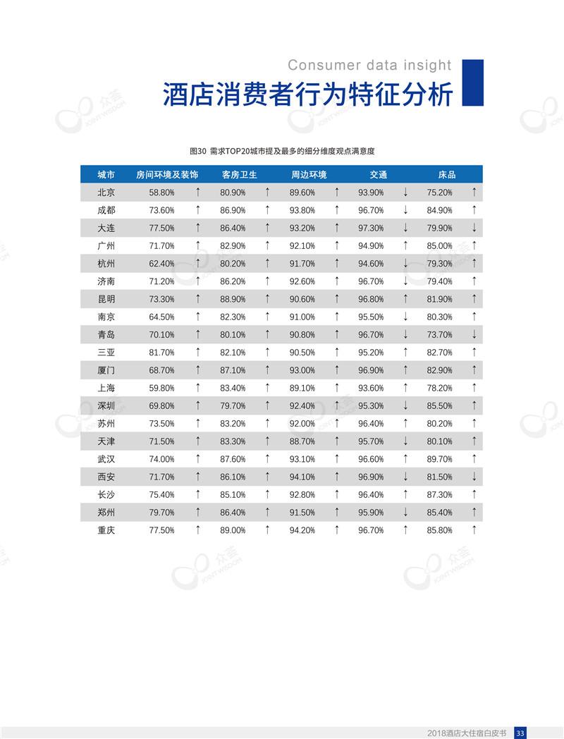 2018酒店大住宿白皮书-众荟信息-37.jpg