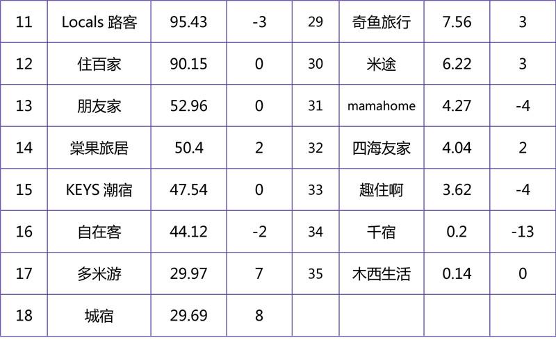 2018年10月在线短租品牌影响力榜单-2.jpg