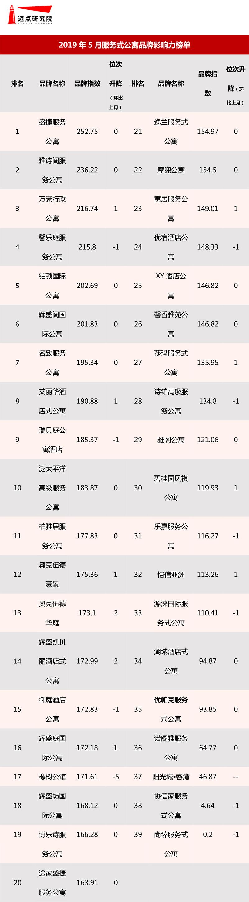 2019年5月集中式长租公寓品牌影响力榜单-7.jpg