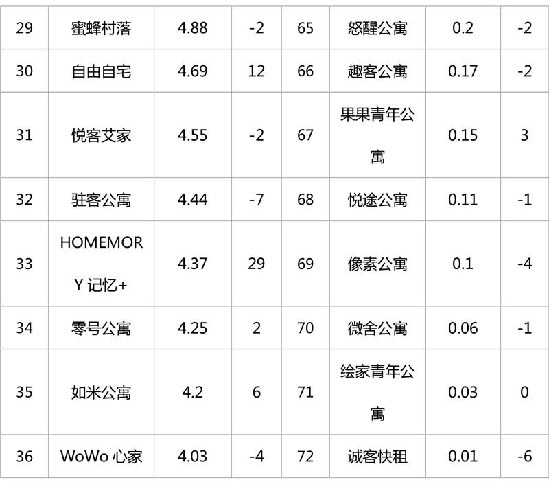 2019年1月集中式长租公寓品牌影响力榜单-8.jpg
