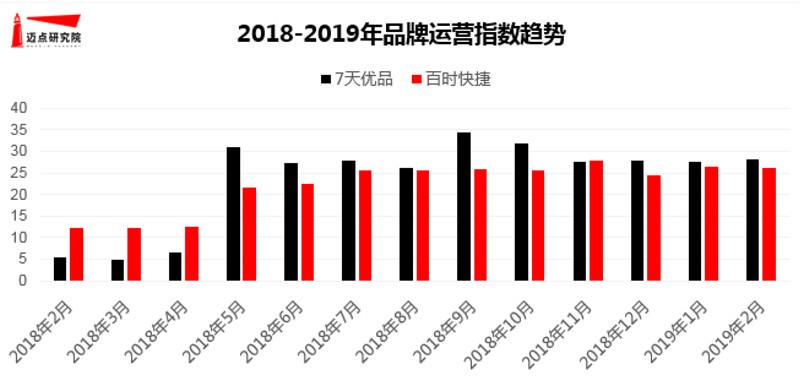 2019年2月經濟_2019年2月經濟連鎖酒店品牌發展報告