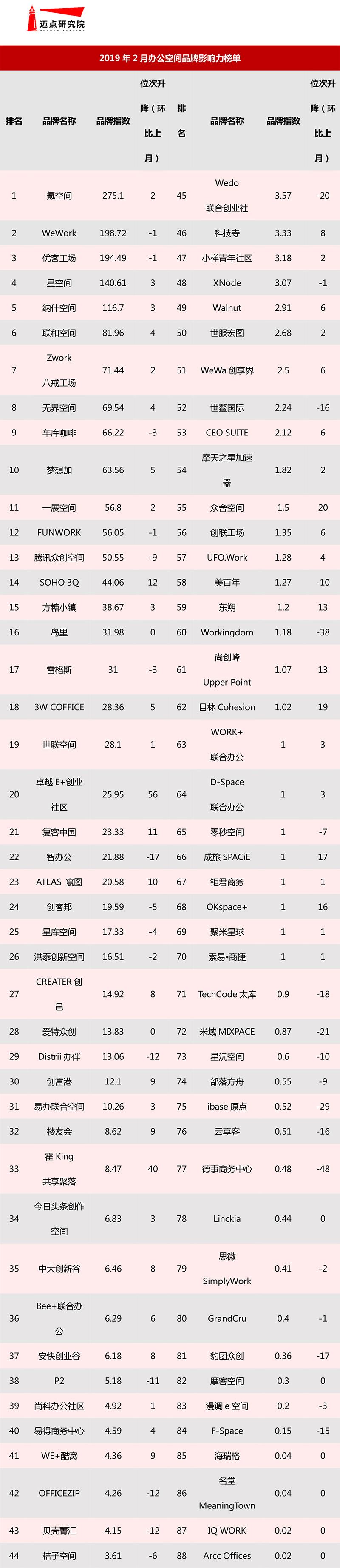 2019年2月办公空间品牌影响力榜单-1.jpg