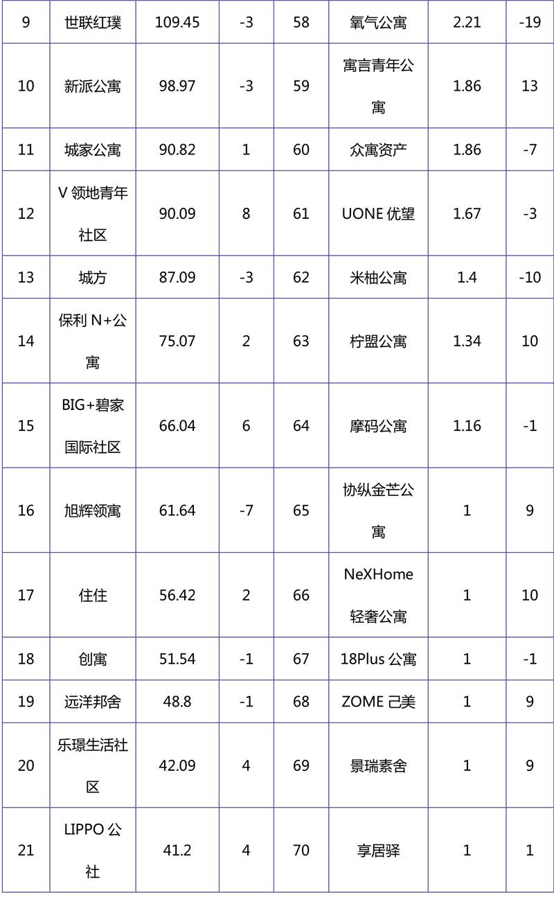 2018年10月集中式长租公寓品牌影响力榜单-2.jpg