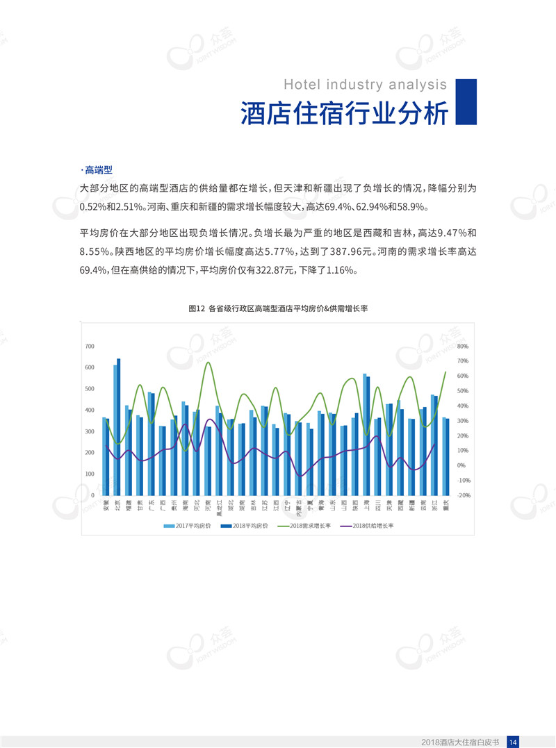 2018酒店大住宿白皮书-众荟信息-18.jpg