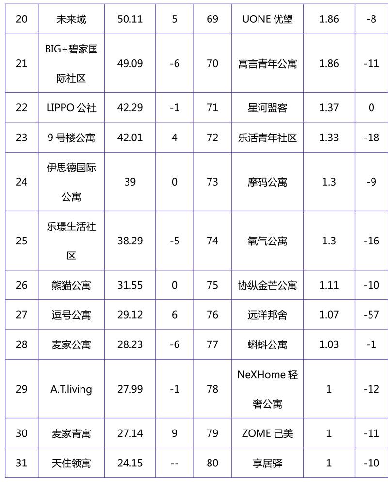 2018年11月集中式长租公寓品牌影响力榜单-3.jpg