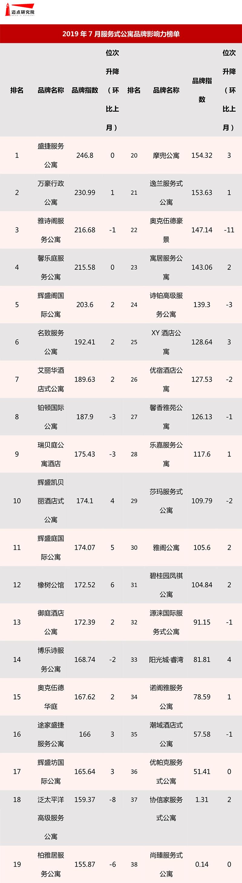 2019年7月服务式公寓品牌影响力榜单-8.jpg