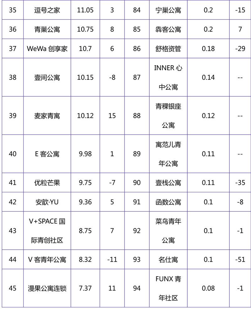 2018年10月集中式长租公寓品牌影响力榜单-4.jpg