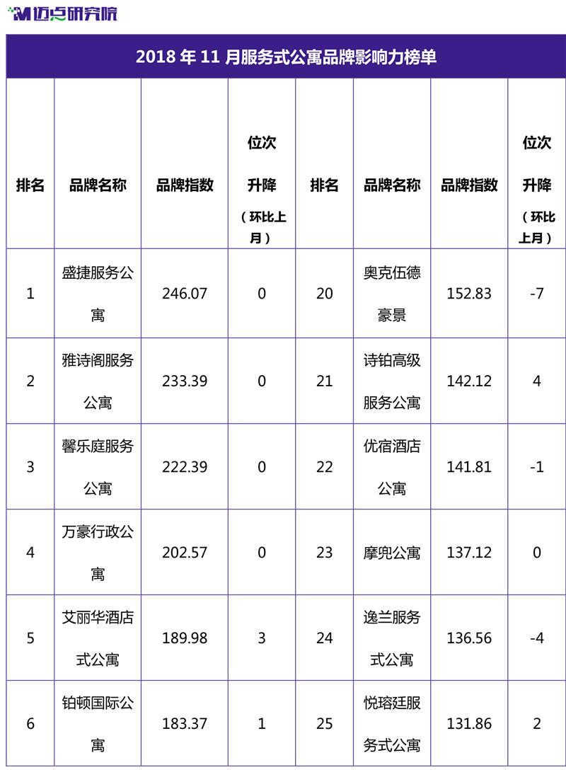 2018年11月集中式长租公寓品牌影响力榜单-9.jpg