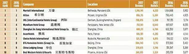 MBI行業觀察 | 旅游酒店業七雄爭霸:錦江 華住 世茂喜達 綠地 攜程 萬豪 希爾頓