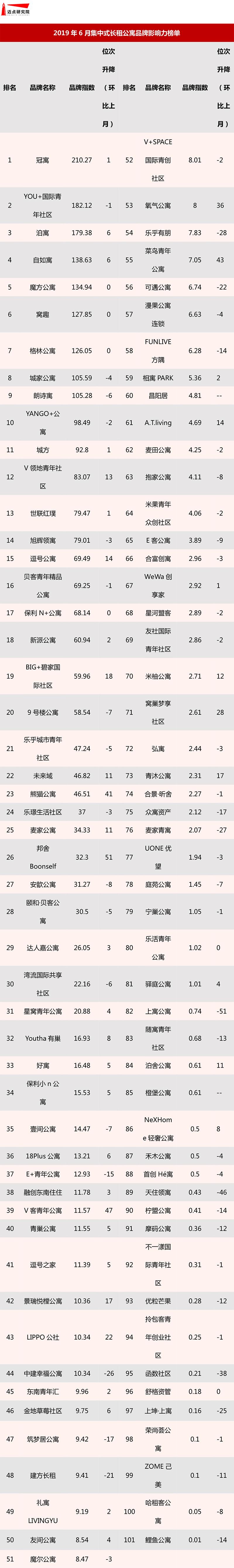 2019年6月集中式长租公寓品牌影响力榜单-1.jpg