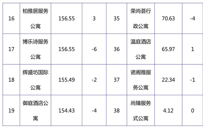 2018年11月集中式长租公寓品牌影响力榜单-11.jpg
