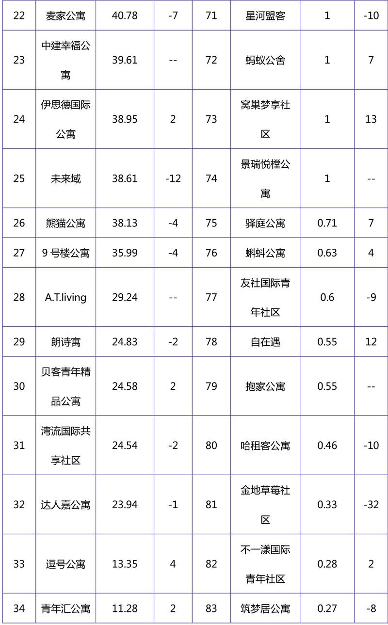 2018年10月集中式长租公寓品牌影响力榜单-3.jpg