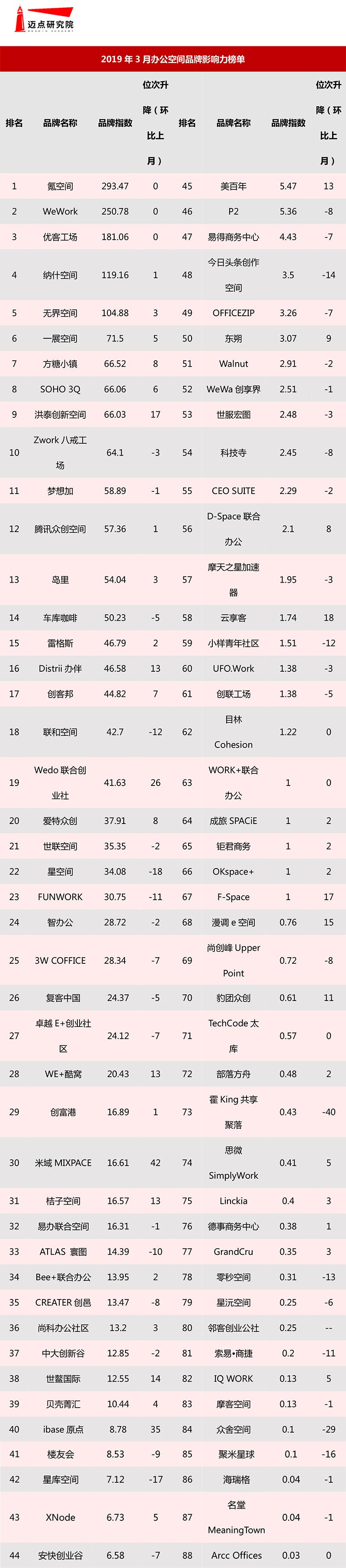 2019年3月办公空间品牌影响力榜单-1.jpg