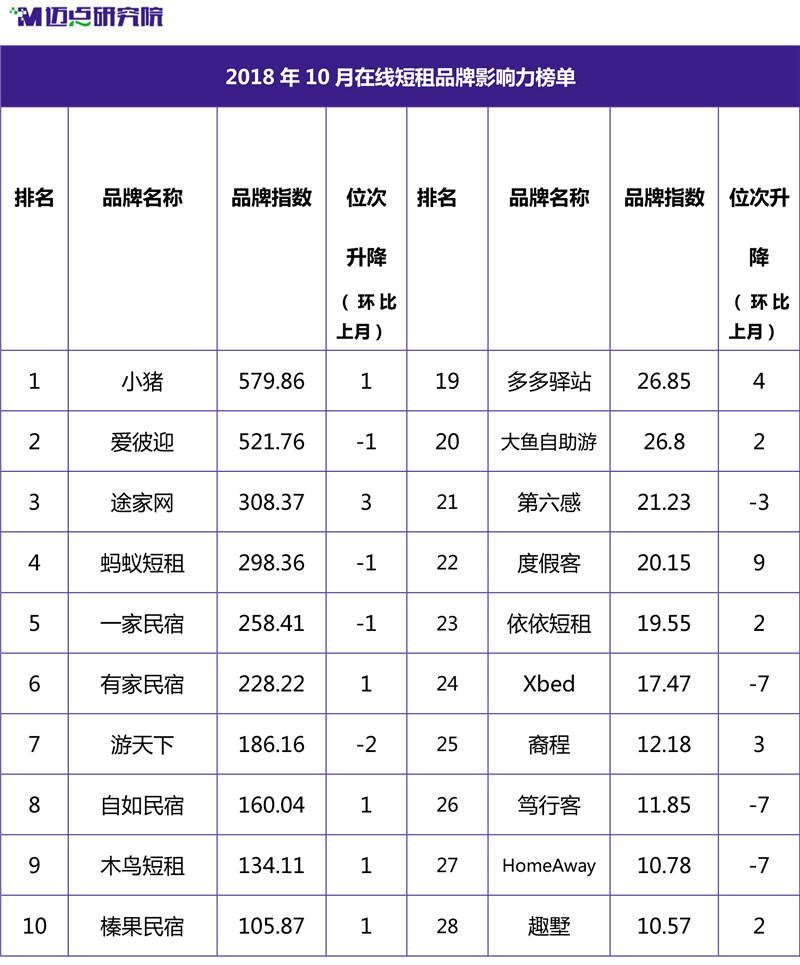 2018年10月在线短租品牌影响力榜单-1.jpg