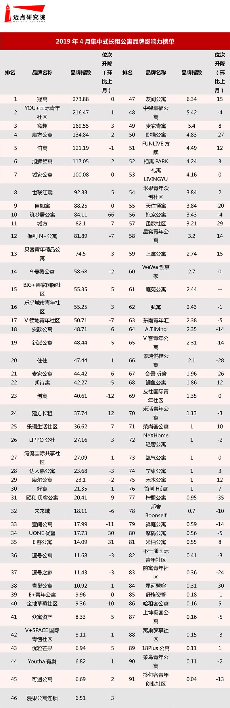 2019年4月集中式长租公寓品牌影响力榜单-1.jpg