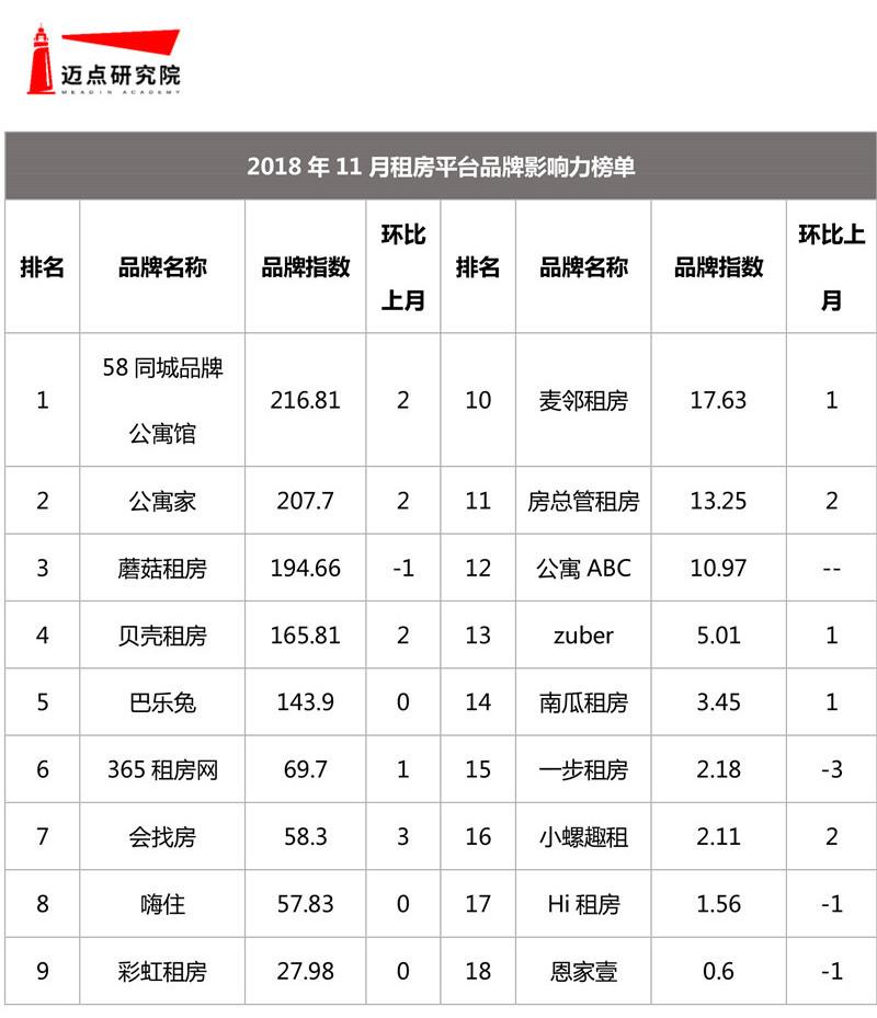 2018年11月在线短租及租房平台品牌发展报告【修】-9.jpg