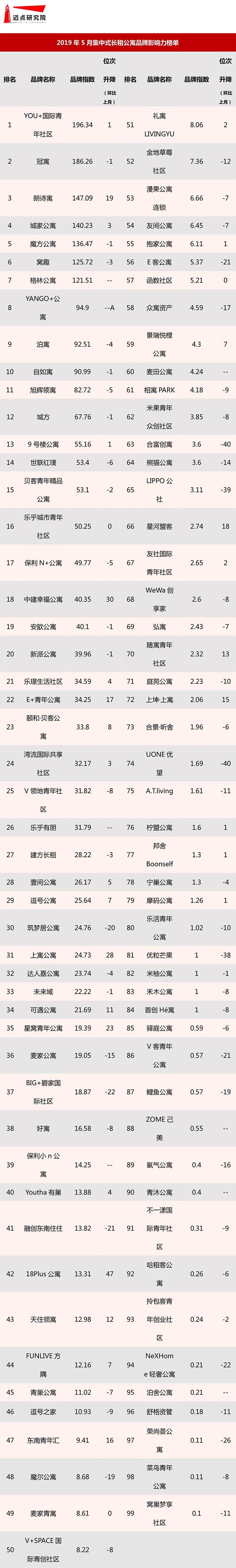 2019年5月集中式长租公寓品牌影响力榜单-1.jpg