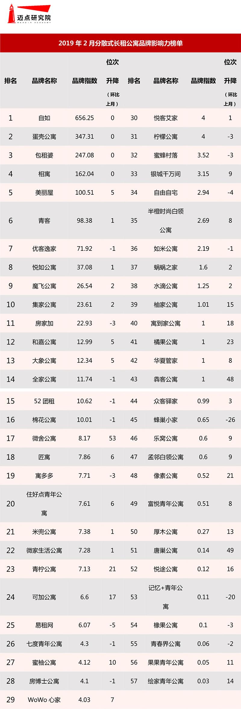 2019年2月分散式长租公寓品牌影响力榜单.jpg