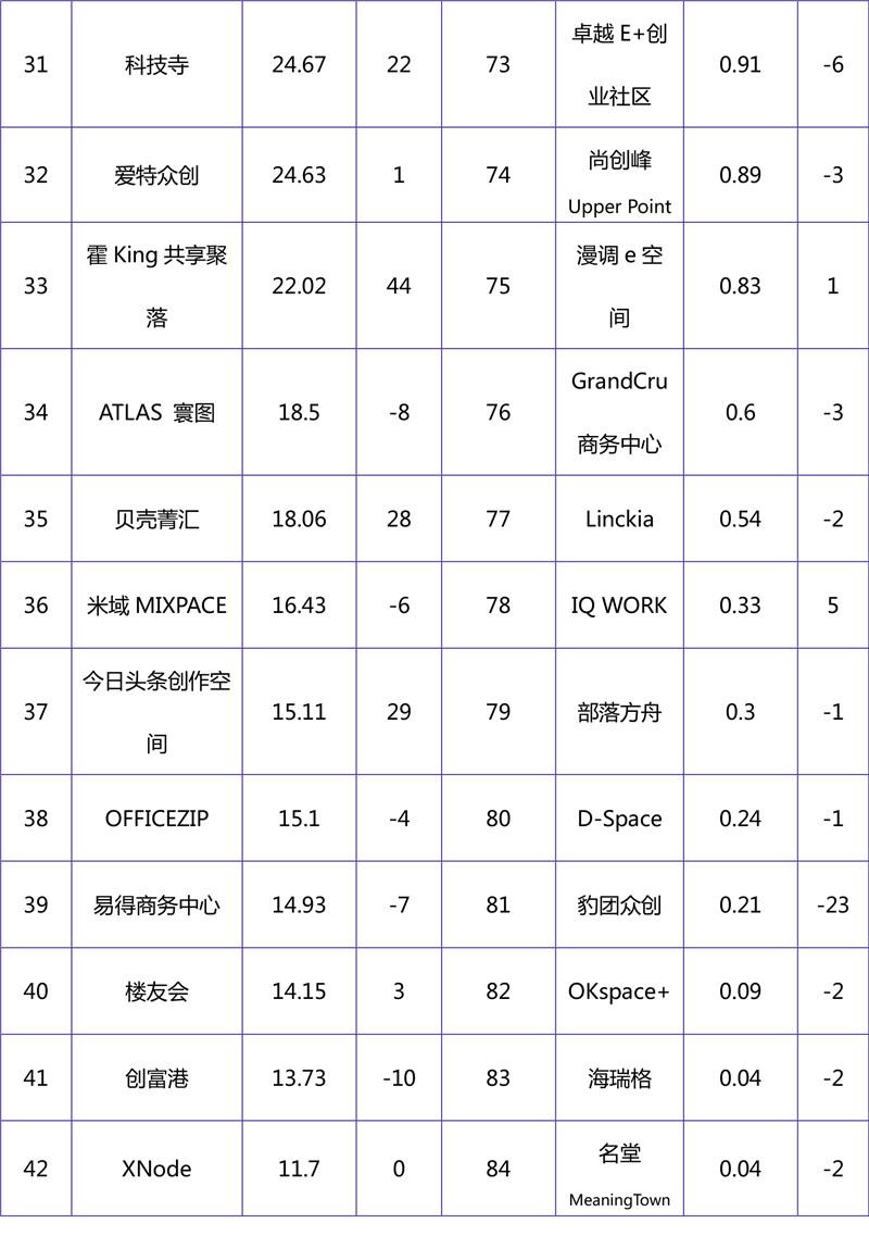 2018年11月联合办公品牌影响力榜单-4.jpg