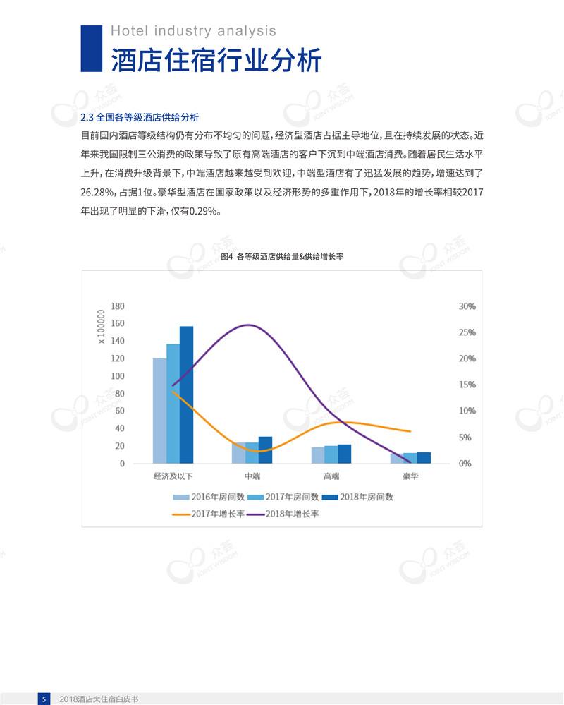 2018酒店大住宿白皮书-众荟信息-9.jpg