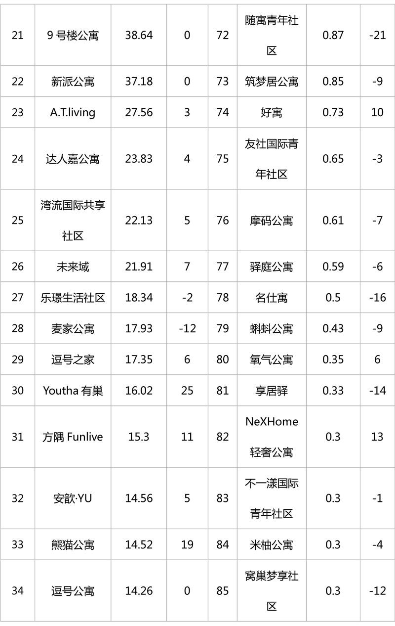 2019年1月集中式长租公寓品牌影响力榜单-3.jpg