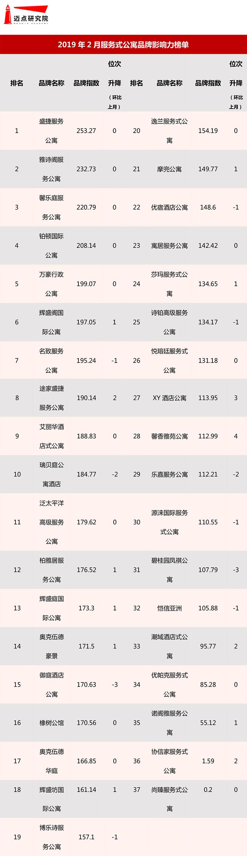 2019年2月服务式长租公寓品牌影响力榜单.jpg