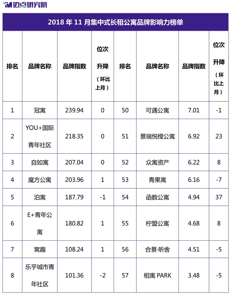 2018年11月集中式长租公寓品牌影响力榜单-1.jpg