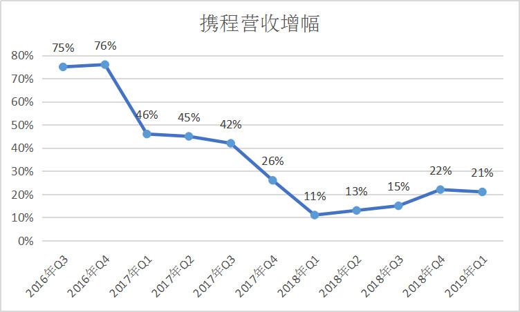 业绩快报丨携程Q1营收增幅回升,营业利润率17%超华尔街预期
