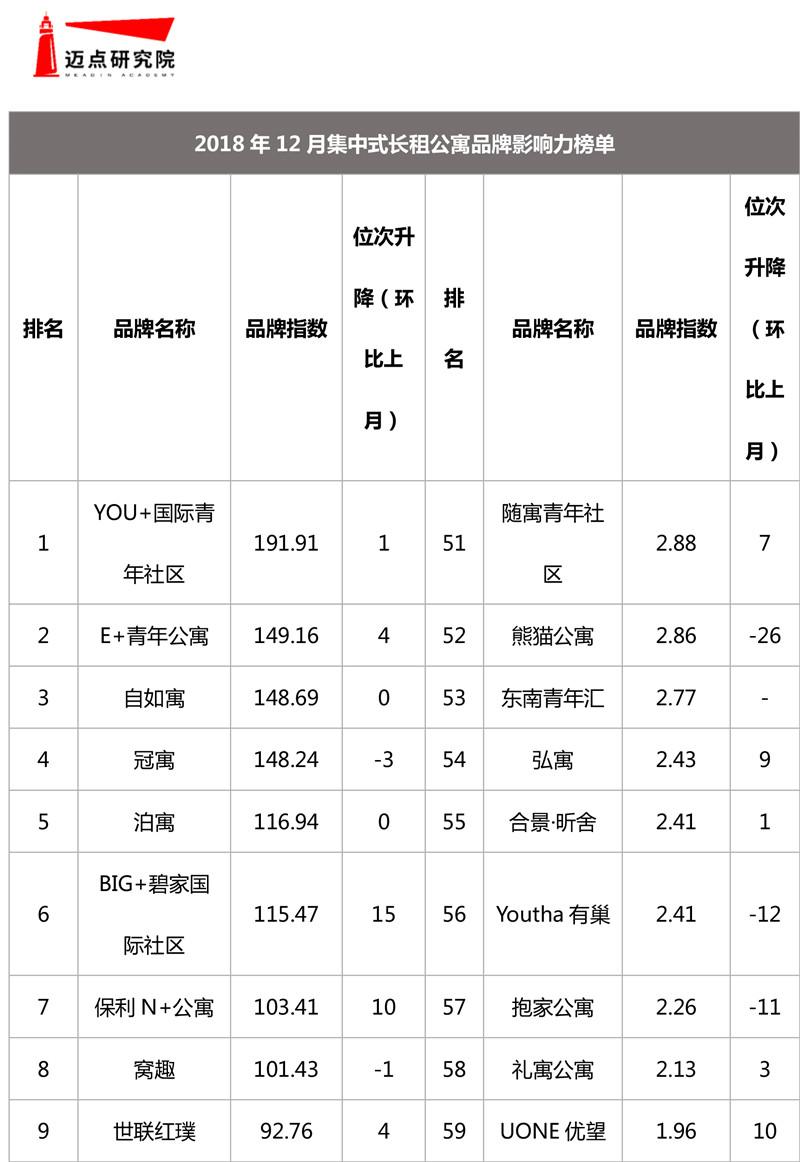 2018年12月集中式长租公寓品牌影响力榜单-1.jpg