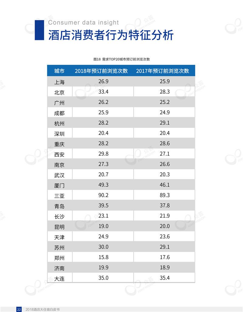 2018酒店大住宿白皮书-众荟信息-26.jpg
