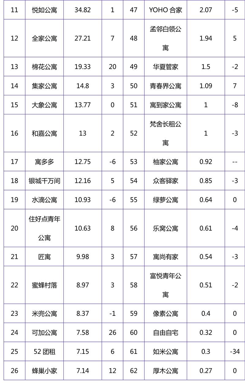 2018年11月集中式长租公寓品牌影响力榜单-7.jpg