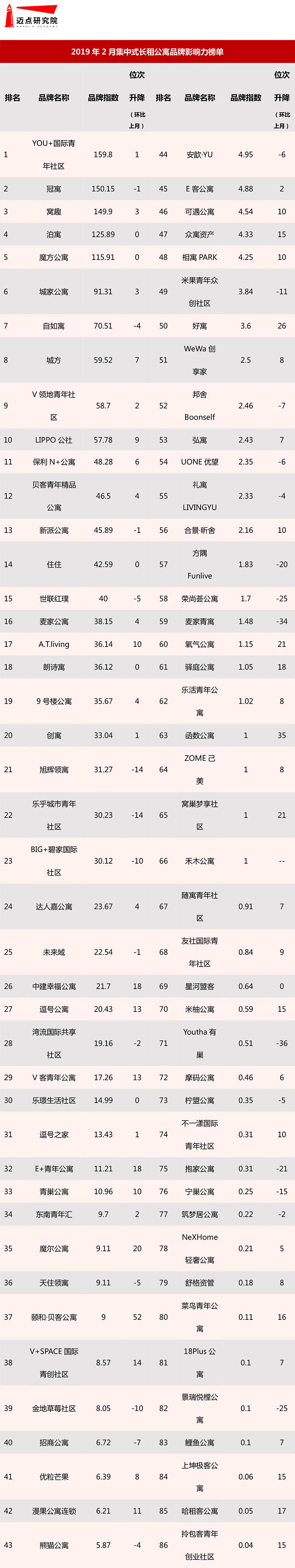 2019年2月集中式长租公寓品牌影响力榜单.jpg